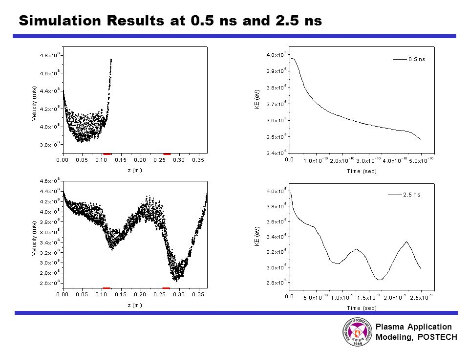 Plasma Application Modeling, POSTECH Simulation Results at 0.5 ns and 2.5 ns