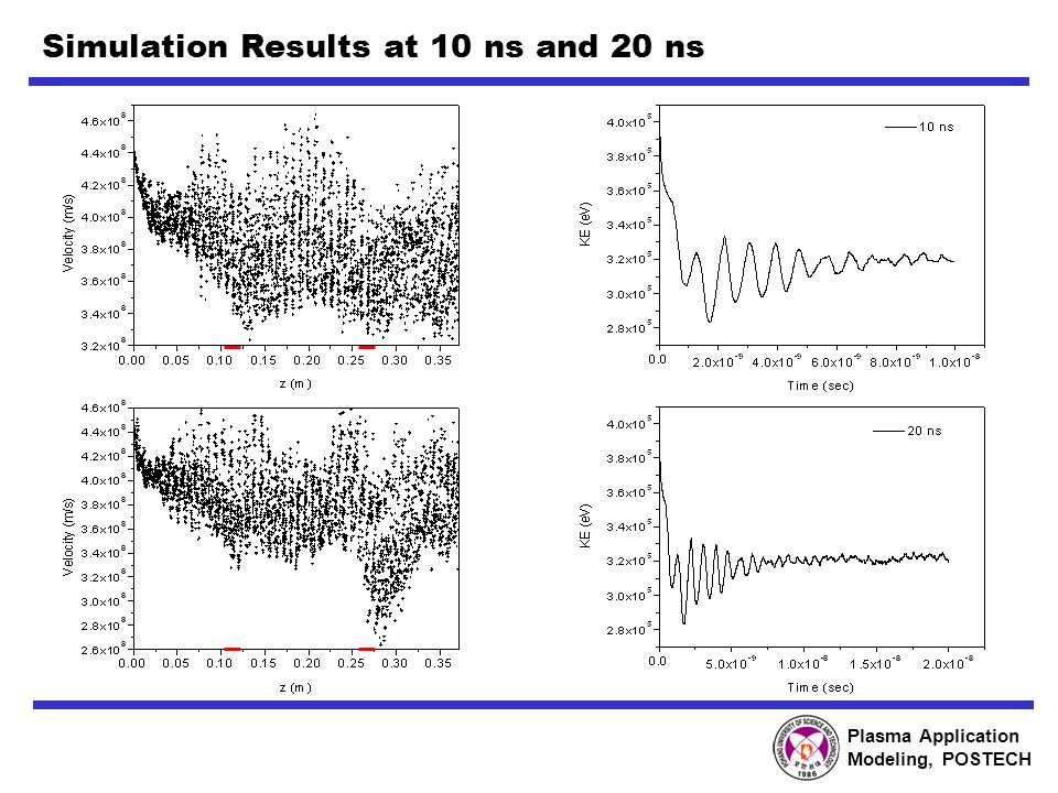 Plasma Application Modeling, POSTECH Simulation Results at 10 ns and 20 ns