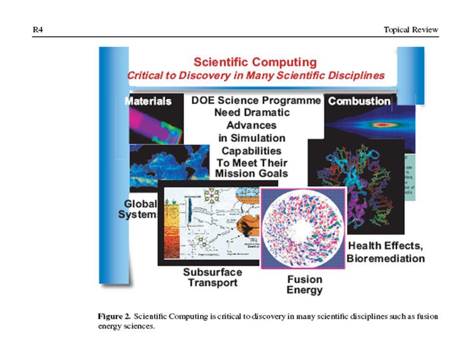 Plasma Application Modeling, POSTECH Example of Klystron Simulation Phase spaceDensity Kinetic energy uz