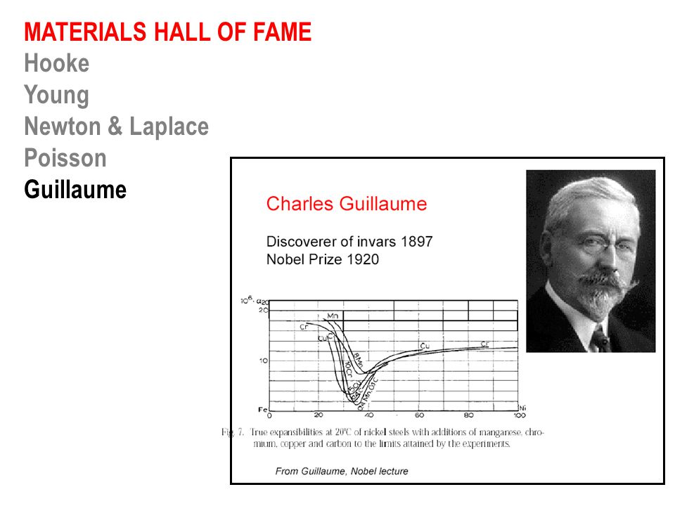 MATERIALS HALL OF FAME Hooke Young Newton & Laplace Guillaume Young Maxwell Griffith Ashby Kroto New developments in carbon materials KROTO, CURL AND SMALLEY (Nobel Prize 1996) Discovery of C 60 Buckminsterfullerene The buckyball molecule