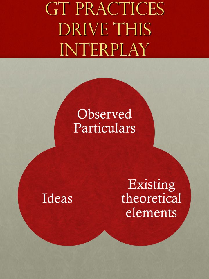 GT practices drive this interplay Observed Particulars Existing theoretical elements Ideas