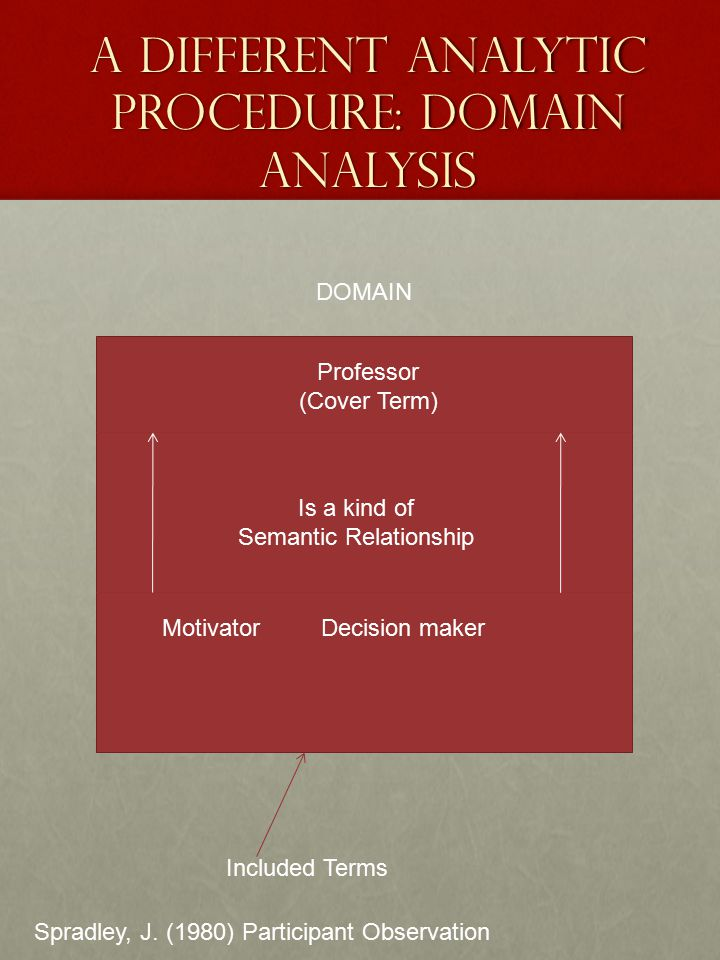 A Different Analytic Procedure: Domain Analysis Professor (Cover Term) Is a kind of Semantic Relationship Motivator Decision maker DOMAIN Included Ter