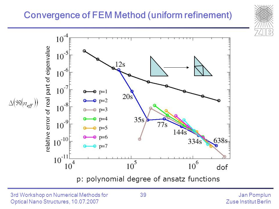 Jan Pomplun Zuse Institut Berlin 39 3rd Workshop on Numerical Methods for Optical Nano Structures, 10.07.2007 Convergence of FEM Method (uniform refinement) relative error of real part of eigenvalue p: polynomial degree of ansatz functions dof