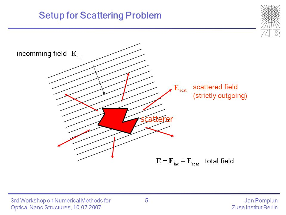 Jan Pomplun Zuse Institut Berlin 6 3rd Workshop on Numerical Methods for Optical Nano Structures, 10.07.2007 Scattering Problem reference configuration (e.g.