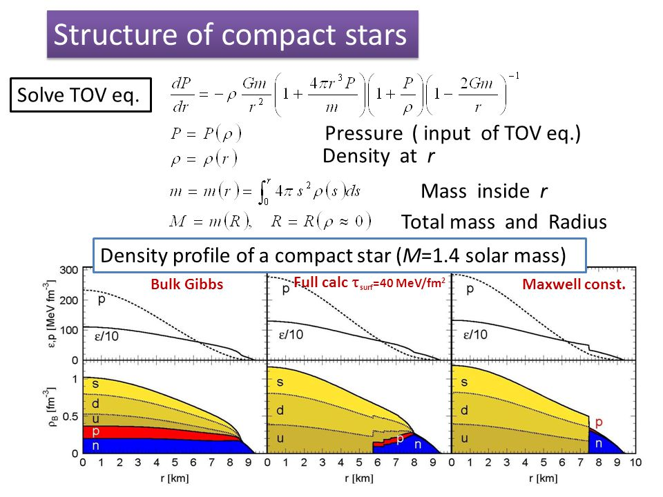 11 Density at r Mass inside r Total mass and Radius Pressure ( input of TOV eq.) Solve TOV eq. Structure of compact stars Bulk Gibbs Full calc  surf