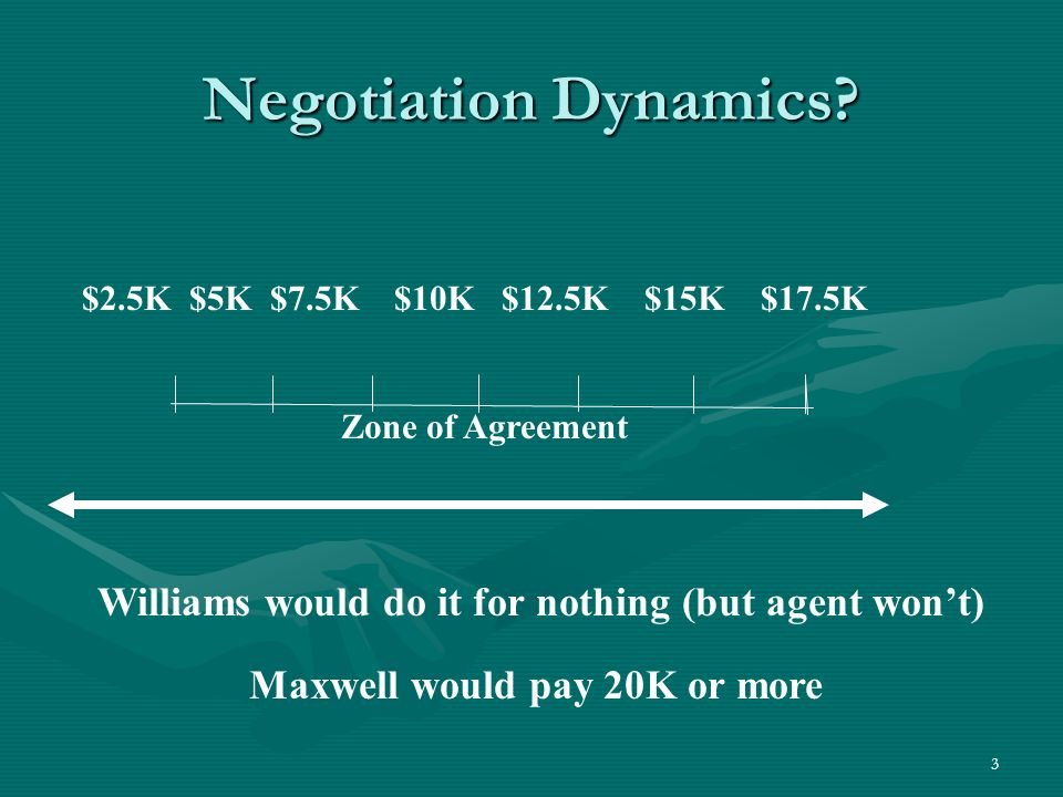 3 Negotiation Dynamics? $2.5K $5K $7.5K $10K $12.5K $15K $17.5K Zone of Agreement Williams would do it for nothing (but agent won't) Maxwell would pay