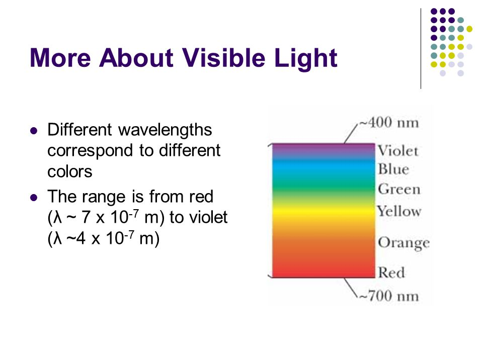 More About Visible Light Different wavelengths correspond to different colors The range is from red (λ ~ 7 x 10 -7 m) to violet (λ ~4 x 10 -7 m)
