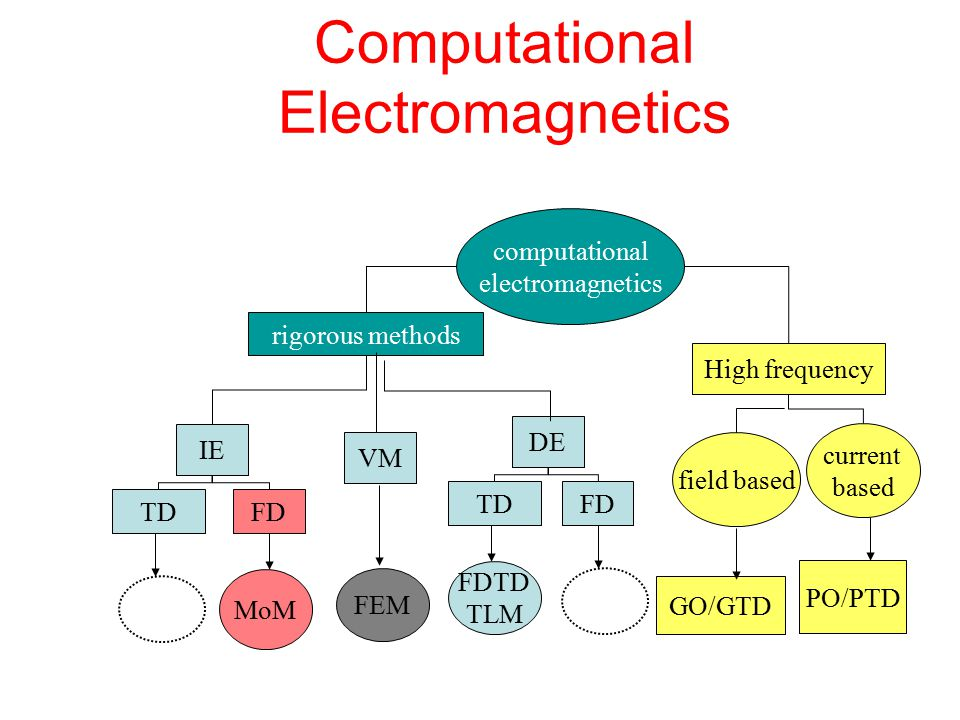 Computational Electromagnetics Electromagnetic problems are mostly described by three methods: Differential Equations (DE)  Finite difference (FD, FDTD) Integral Equations (IE)  Method of Moments (MoM) Minimization of a functional (VM)  Finite Element (FEM) Theoretical effort less more Computational effort more less