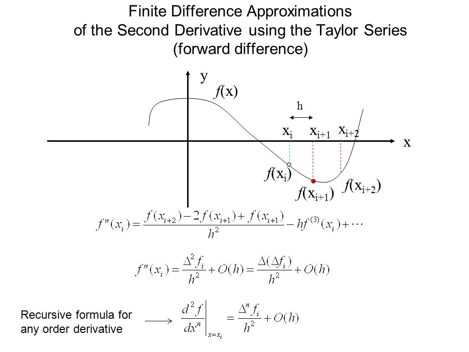 Finite Difference Approximations of the Second Derivative using the Taylor Series (forward difference) y x f(x) f(x i ) xixi x i+1 f(x i+1 ) h x i+2 f
