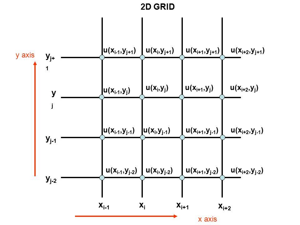 x axis y axis xixi x i+1 x i-1 x i+2 yjyj y j+ 1 y j-1 y j-2 u(x i,y j )u(x i+1,y j ) u(x i,y j-1 ) u(x i,y j+1 ) u(x i-1,y j ) u(x i-1,y j+1 ) u(x i-