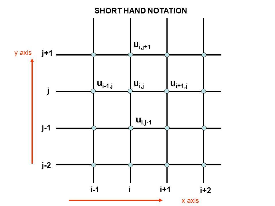 x axis y axis ii+1i-1 i+2 j j+1 j-1 j-2 u i,j u i+1,j u i-1,j u i,j-1 u i,j+1 SHORT HAND NOTATION