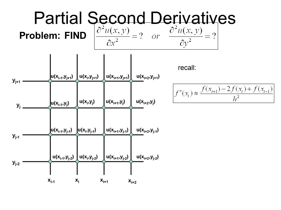 Partial Second Derivatives Problem: FIND recall: