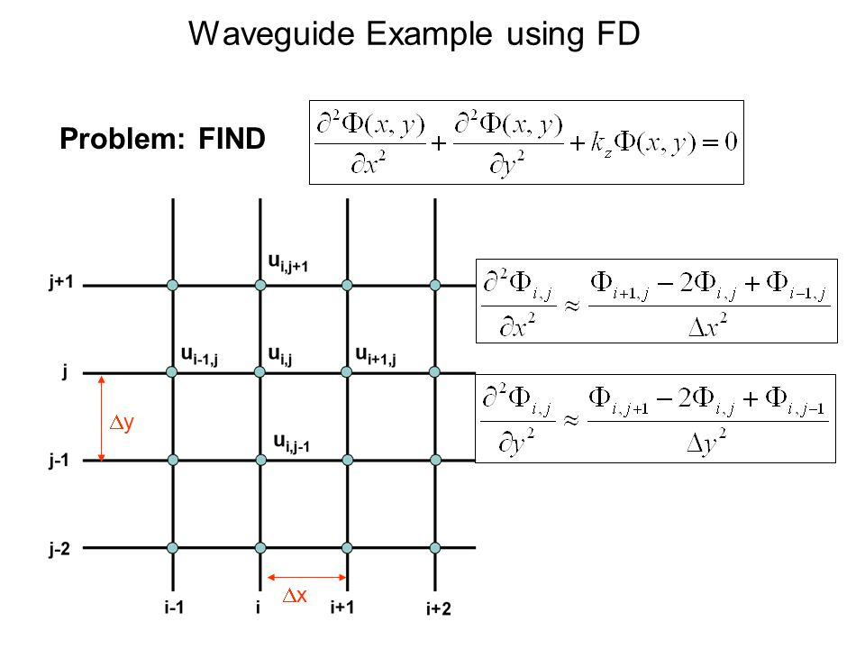 Waveguide Example using FD Problem: FIND xx yy