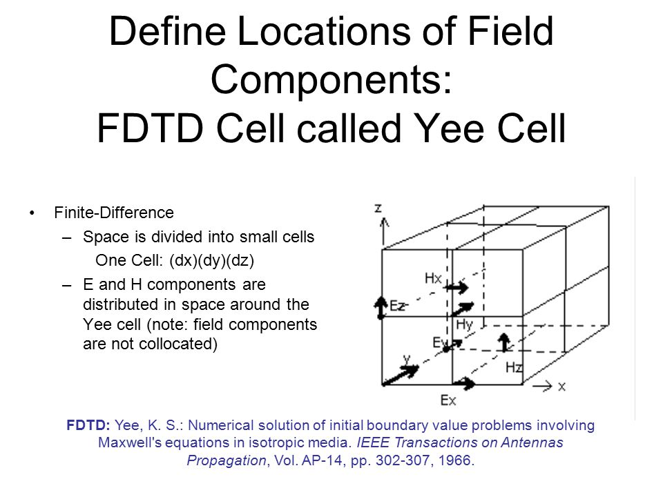 Define Locations of Field Components: FDTD Cell called Yee Cell Finite-Difference –Space is divided into small cells One Cell: (dx)(dy)(dz) –E and H c