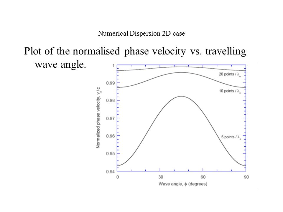 Plot of the normalised phase velocity vs. travelling wave angle. Numerical Dispersion 2D case