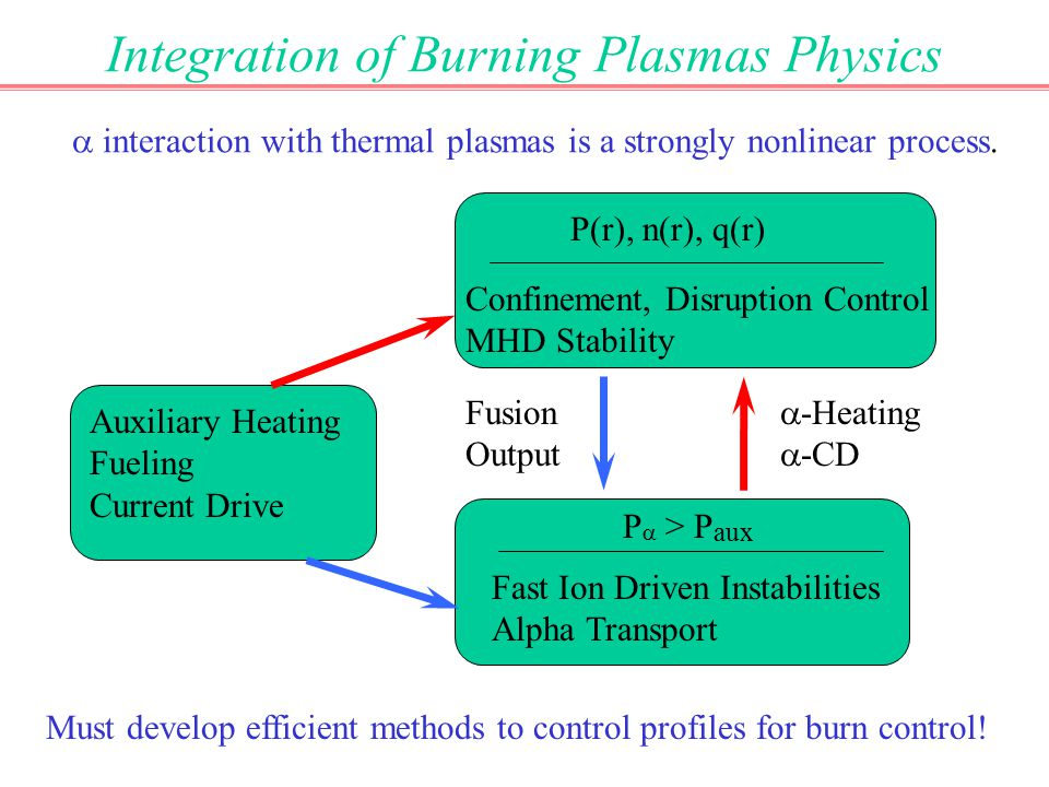 Integration of Burning Plasmas Physics Auxiliary Heating Fueling Current Drive P(r), n(r), q(r) Confinement, Disruption Control MHD Stability P  > P aux Fast Ion Driven Instabilities Alpha Transport  interaction with thermal plasmas is a strongly nonlinear process.