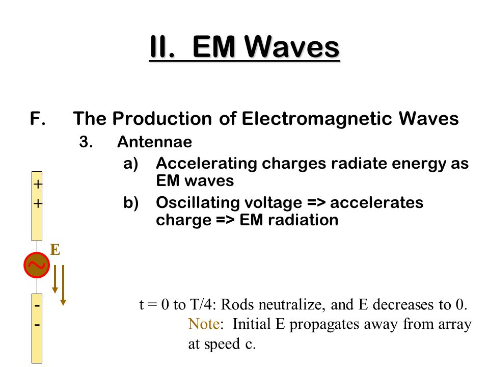 F.The Production of Electromagnetic Waves 3.Antennae a)Accelerating charges radiate energy as EM waves b)Oscillating voltage => accelerates charge => EM radiation ++++ t = 0 to T/4: Rods neutralize, and E decreases to 0.