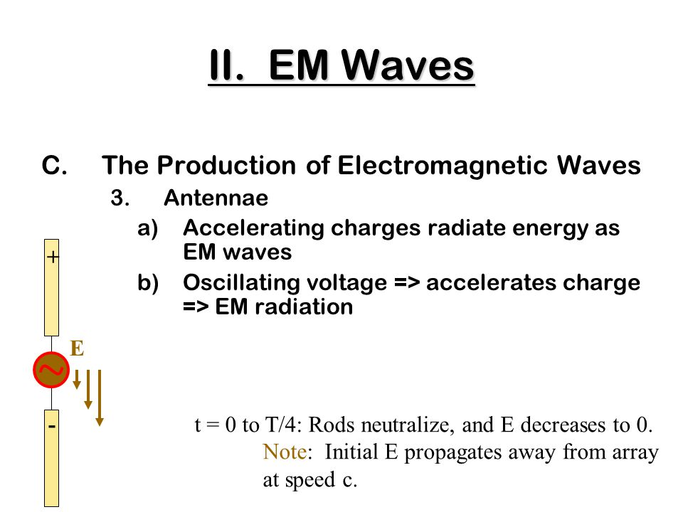 C.The Production of Electromagnetic Waves 3.Antennae a)Accelerating charges radiate energy as EM waves b)Oscillating voltage => accelerates charge => EM radiation + t = 0 to T/4: Rods neutralize, and E decreases to 0.