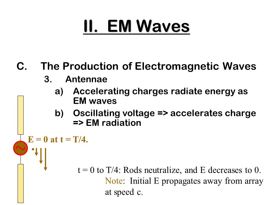C.The Production of Electromagnetic Waves 3.Antennae a)Accelerating charges radiate energy as EM waves b)Oscillating voltage => accelerates charge => EM radiation t = 0 to T/4: Rods neutralize, and E decreases to 0.