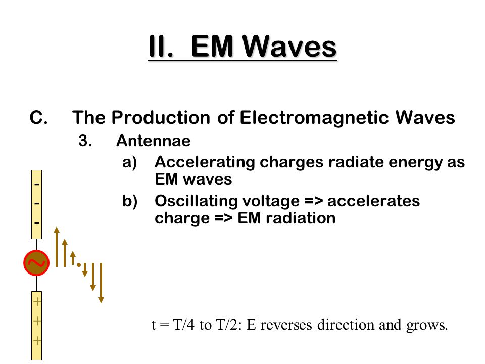 ++++++ C.The Production of Electromagnetic Waves 3.Antennae a)Accelerating charges radiate energy as EM waves b)Oscillating voltage => accelerates charge => EM radiation ------ t = T/4 to T/2: E reverses direction and grows.