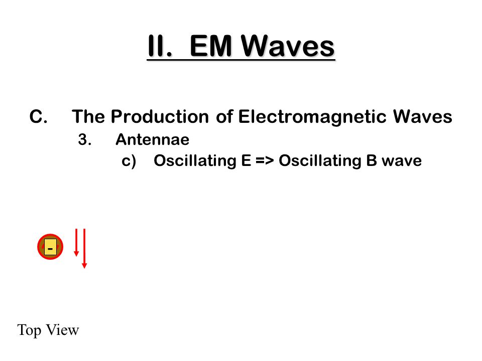C.The Production of Electromagnetic Waves 3.Antennae c)Oscillating E => Oscillating B wave Top View - II.