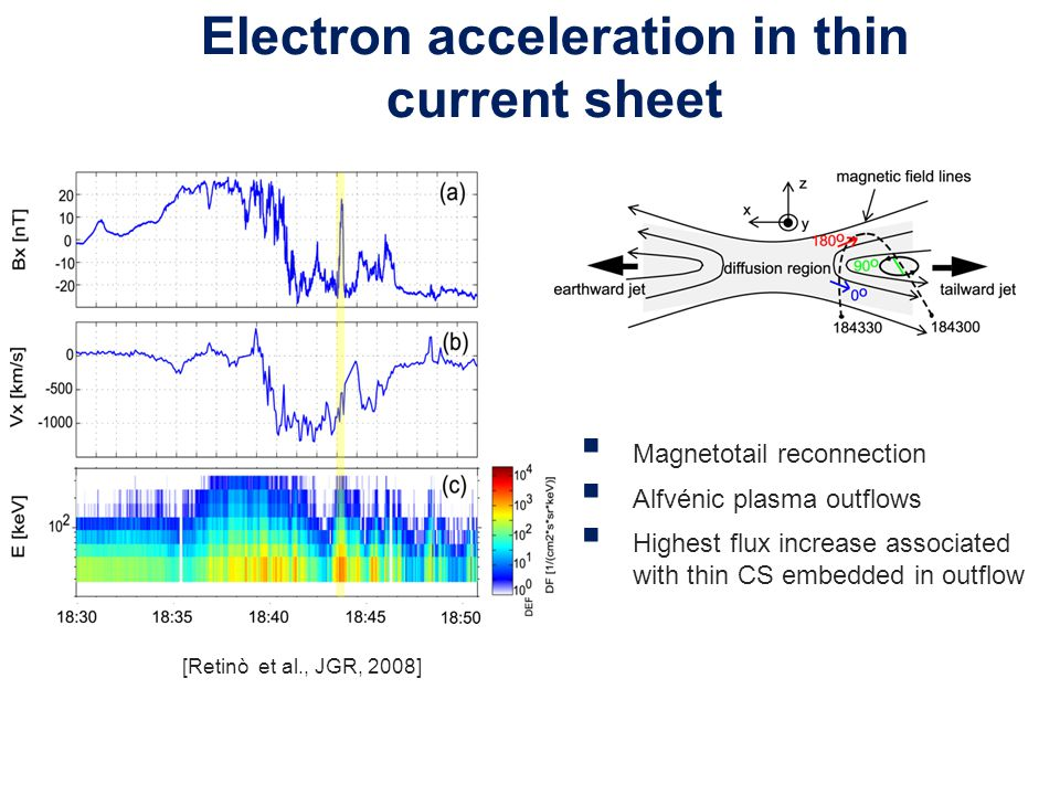 Electron acceleration in thin CS  Magnetotail reconnection  Alfvénic plasma outflows  Highest flux increase associated with thin CS embedded in out