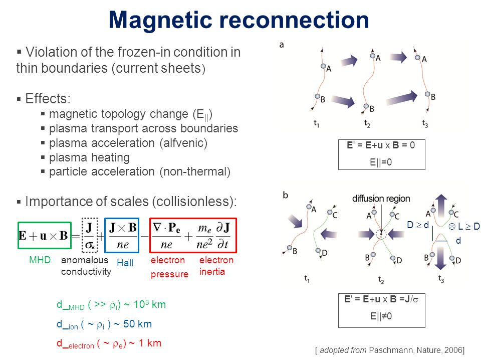 Magnetic reconnection  Violation of the frozen-in condition in thin boundaries (current sheets )  Effects:  magnetic topology change (E || )  plas