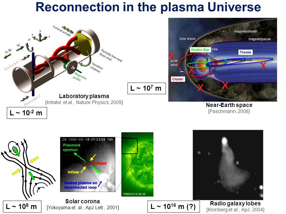 Reconnection in the plasma Universe Laboratory plasma [Intrator et al., Nature Physics, 2009] Solar corona [Yokoyama et.