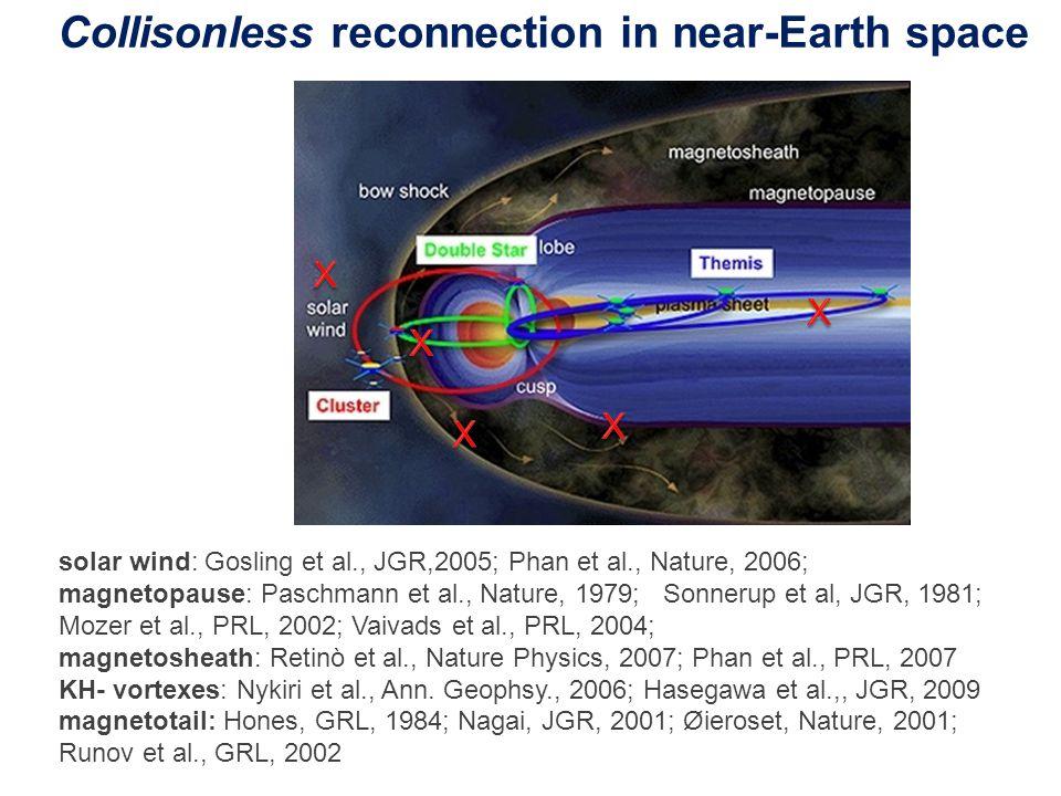 Collisonless reconnection in near-Earth space solar wind: Gosling et al., JGR,2005; Phan et al., Nature, 2006; magnetopause: Paschmann et al., Nature, 1979; Sonnerup et al, JGR, 1981; Mozer et al., PRL, 2002; Vaivads et al., PRL, 2004; magnetosheath: Retinò et al., Nature Physics, 2007; Phan et al., PRL, 2007 KH- vortexes: Nykiri et al., Ann.