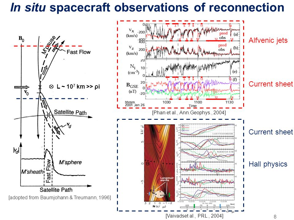 In situ spacecraft observations of reconnection 8 [adopted from Baumjohann & Treumann, 1996] [Phan et al., Ann.Geophys., 2004] [Vaivadset al., PRL., 2