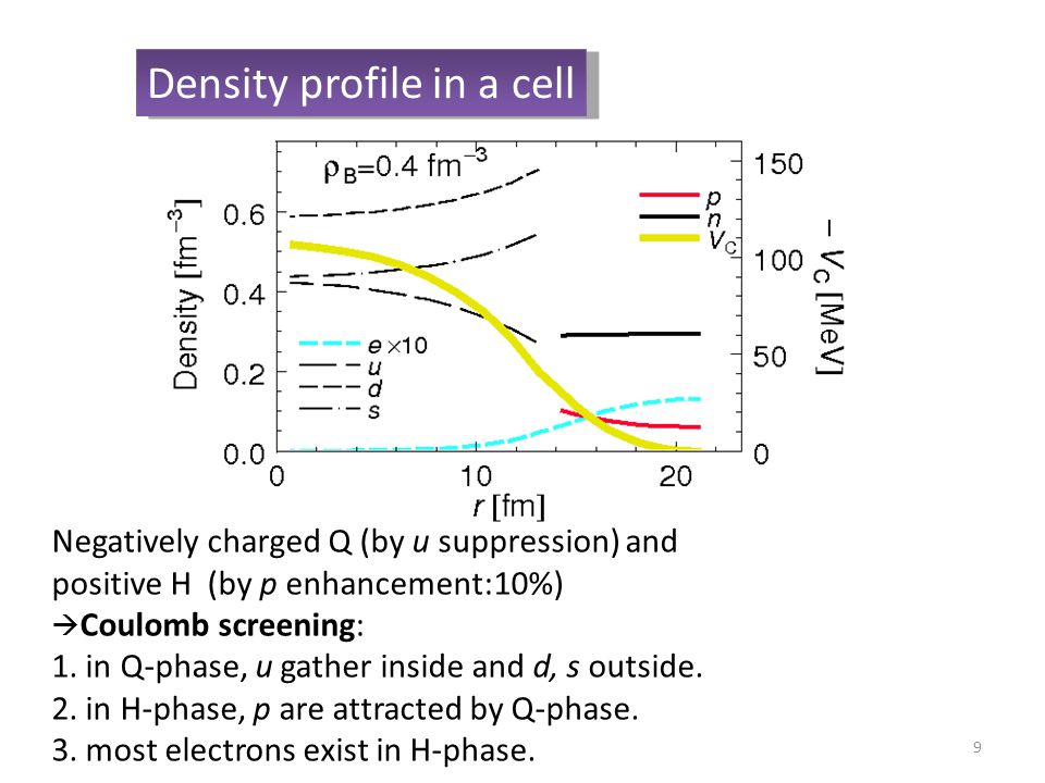 9 Density profile in a cell Negatively charged Q (by u suppression) and positive H (by p enhancement:10%)‏  Coulomb screening: 1.