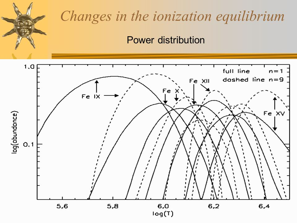 Changes in the ionization equilibrium kappa distribution full line - Maxwell distribution dashed line - kappa-distribution,  = 2