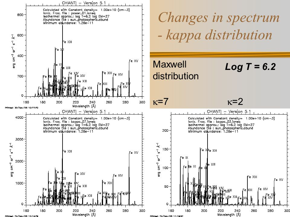 The changes in electron excitation rate kappa distribution power distribution