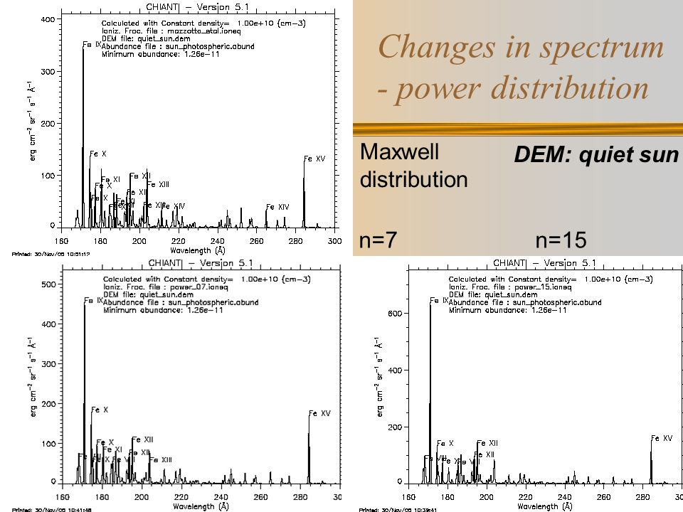 Changes in spectrum - power distribution Maxwell distribution Log  = 6.2 n=5n=15