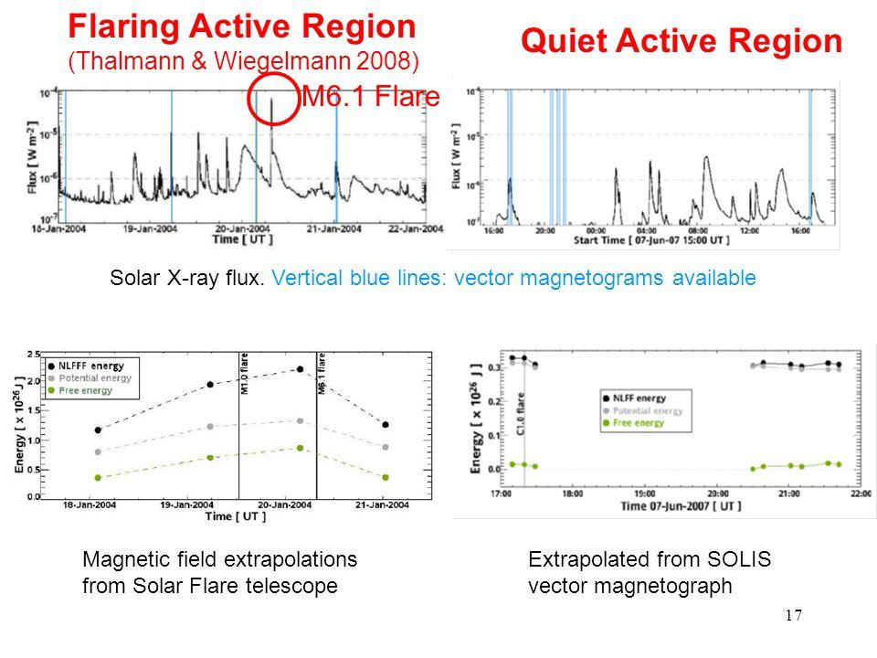 17 Flaring Active Region (Thalmann & Wiegelmann 2008) Quiet Active Region Solar X-ray flux. Vertical blue lines: vector magnetograms available Magneti