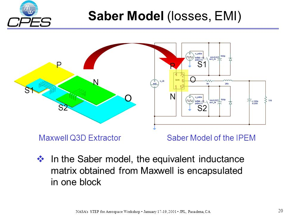 NASA s STEP for Aerospace Workshop January 17-19, 2001 JPL, Pasadena, CA 20 Maxwell Q3D ExtractorSaber Model of the IPEM O N P S1 S2 P N O S1 Saber Model (losses, EMI)  In the Saber model, the equivalent inductance matrix obtained from Maxwell is encapsulated in one block