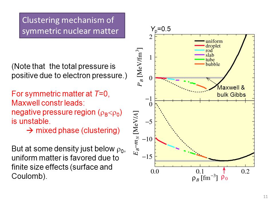 11 Clustering mechanism of symmetric nuclear matter (Note that the total pressure is positive due to electron pressure.) For symmetric matter at T=0,