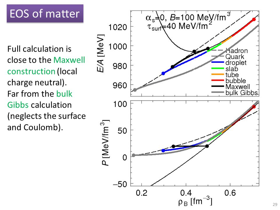 29 EOS of matter Full calculation is close to the Maxwell construction (local charge neutral). Far from the bulk Gibbs calculation (neglects the surfa