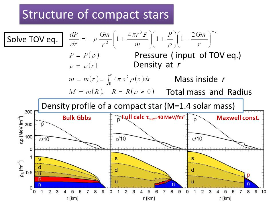 30 Density at r Mass inside r Total mass and Radius Pressure ( input of TOV eq.) Solve TOV eq. Structure of compact stars Bulk Gbbs Full calc  surf =