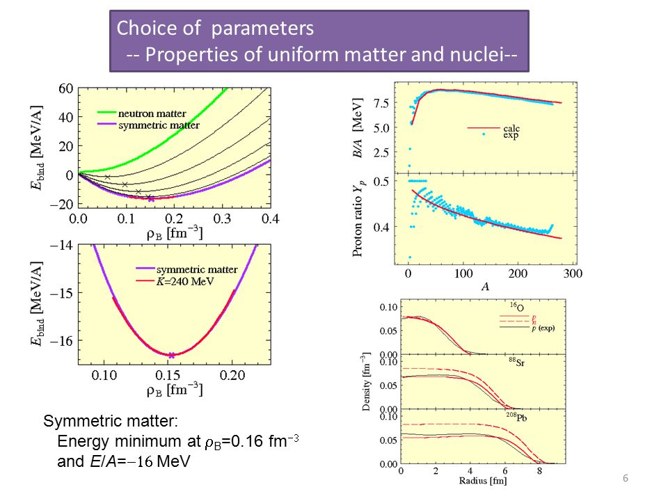 6 Choice of parameters -- Properties of uniform matter and nuclei-- Symmetric matter: Energy minimum at  B =0.16 fm  and E/A=  MeV