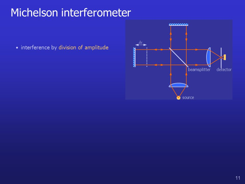 11 Michelson interferometer interference by division of amplitude beamsplitterdetector source δxδx