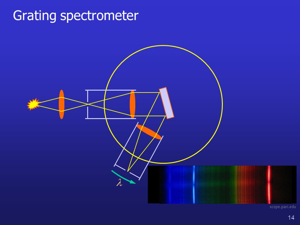 14 Grating spectrometer scope.pari.edu
