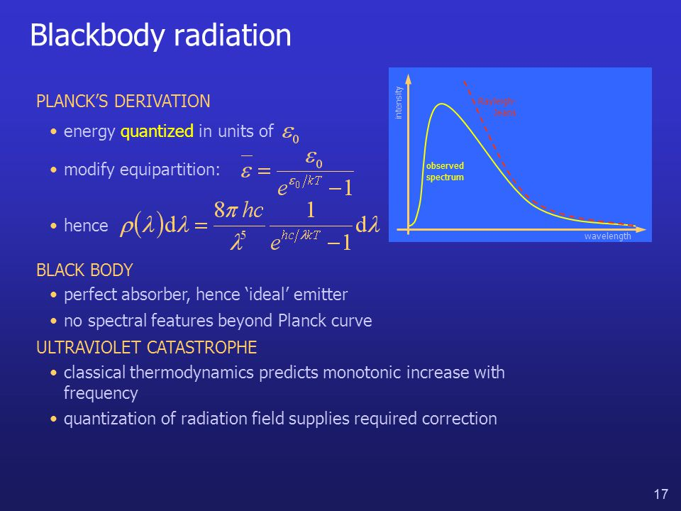 17 Blackbody radiation intensity Rayleigh- Jeans observed spectrum BLACK BODY perfect absorber, hence 'ideal' emitter no spectral features beyond Planck curve wavelength ULTRAVIOLET CATASTROPHE classical thermodynamics predicts monotonic increase with frequency quantization of radiation field supplies required correction PLANCK'S DERIVATION hence modify equipartition: energy quantized in units of