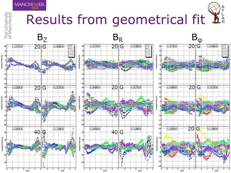 Paul S MiyagawaEPS HEP 2007, Manchester, 20 July 200710/16 Results from geometrical fit B Z B R B φ 20 G 40 G