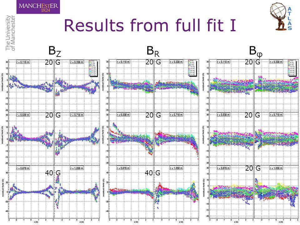 Paul S MiyagawaEPS HEP 2007, Manchester, 20 July 200713/16 Results from full fit I B Z B R B φ 20 G 40 G