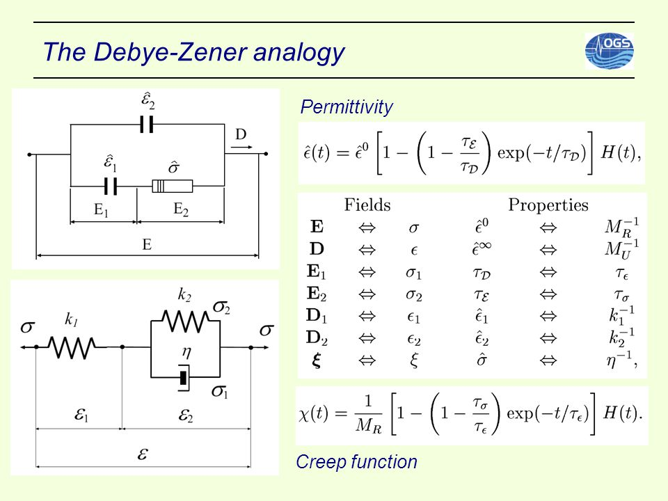 The Debye-Zener analogy Creep function Permittivity