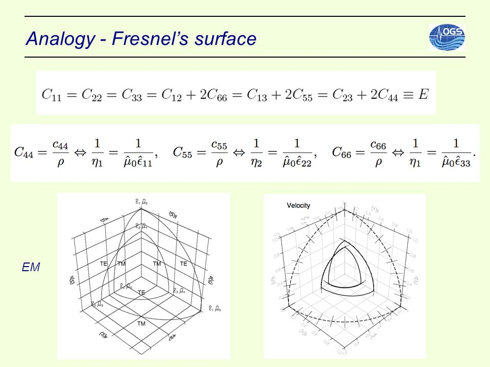Analogy - Fresnel's surface EM