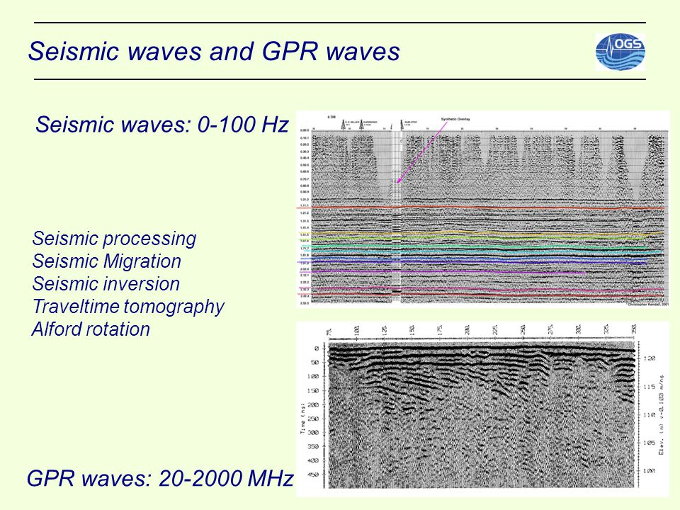 Seismic waves and GPR waves Seismic waves: 0-100 Hz GPR waves: 20-2000 MHz Seismic processing Seismic Migration Seismic inversion Traveltime tomography Alford rotation