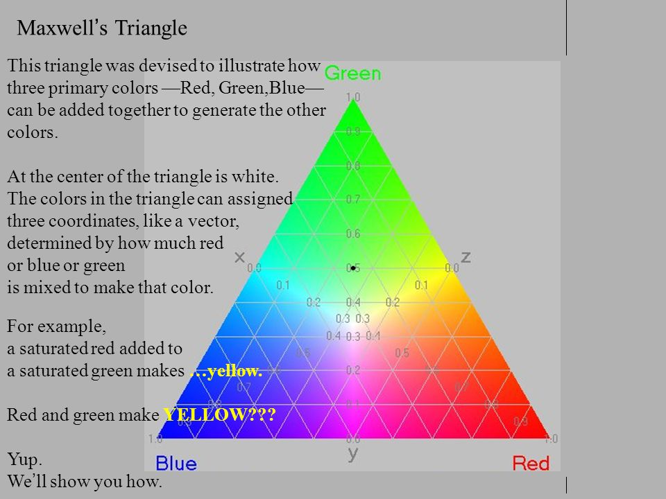 Maxwell ' s Triangle This triangle was devised to illustrate how three primary colors —Red, Green,Blue— can be added together to generate the other co