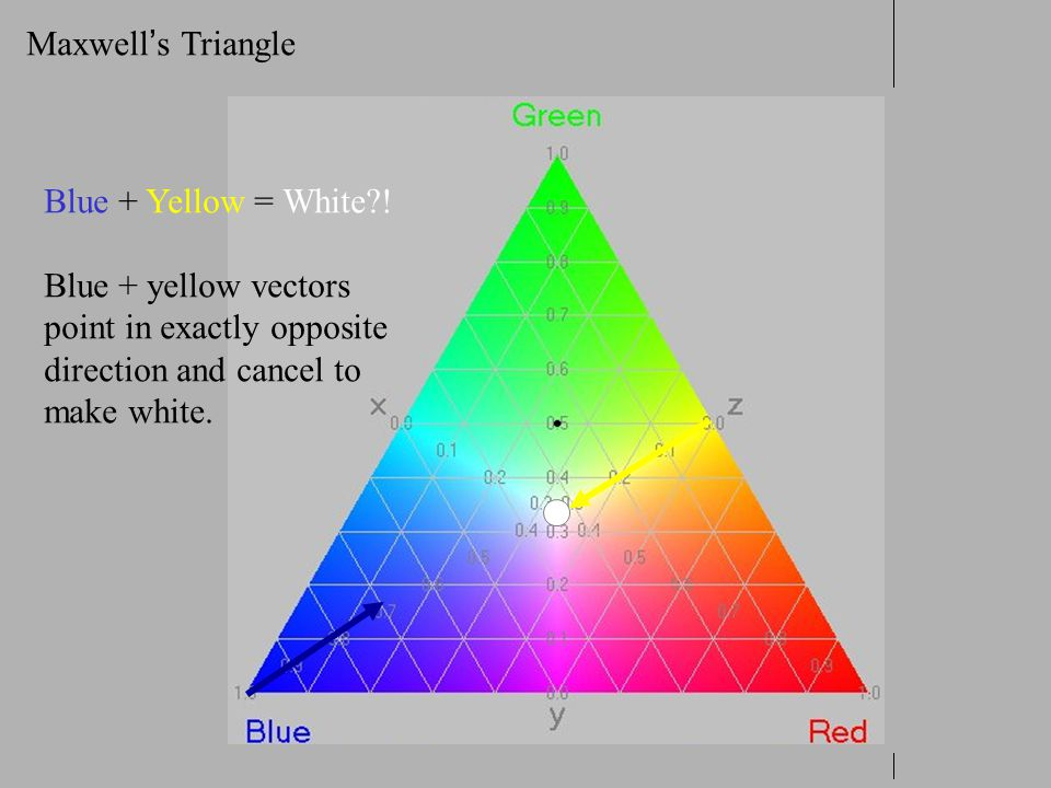 Maxwell ' s Triangle Blue + Yellow = White?! Blue + yellow vectors point in exactly opposite direction and cancel to make white.